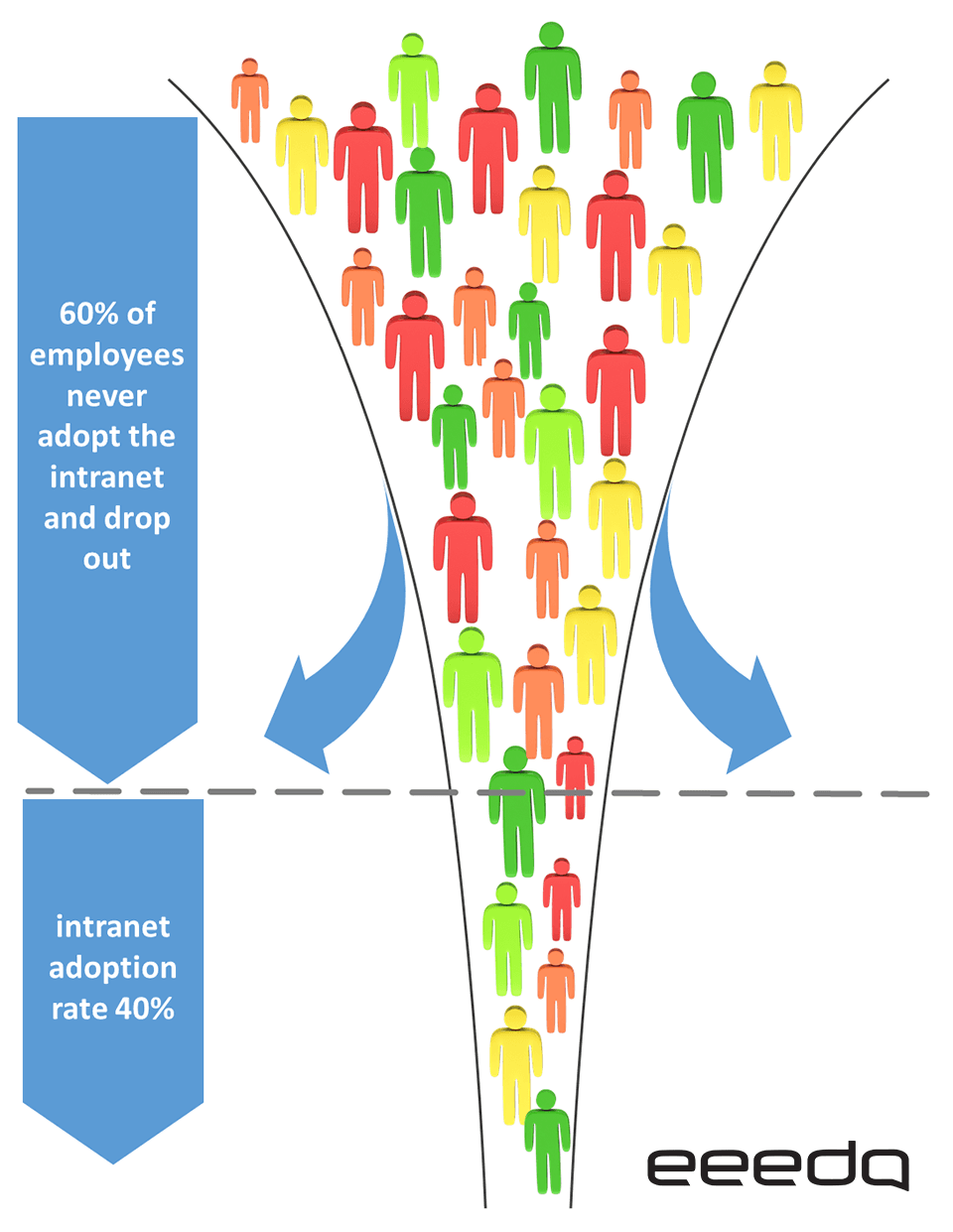 Intranet adoption rate