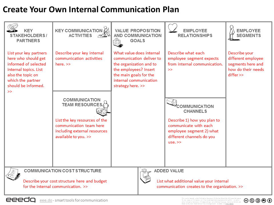 Internal Communication Canvas. Template for internal communication plan.