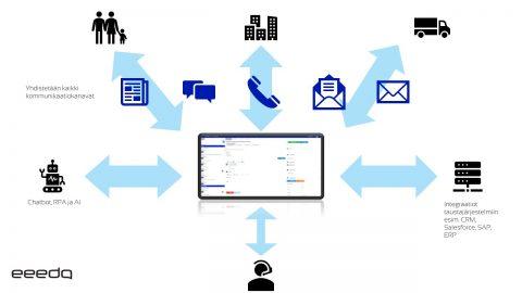 eeedo-asiakaspalvelujärjestelmä yhdistää kaikki kanavat yhteen näkymään.